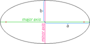 180px-Ellipse_axis.png