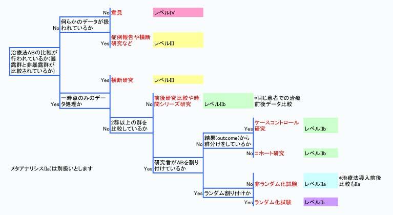 evidence_level_flow.jpg